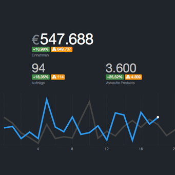 Ecommerce Analytics Dashboard